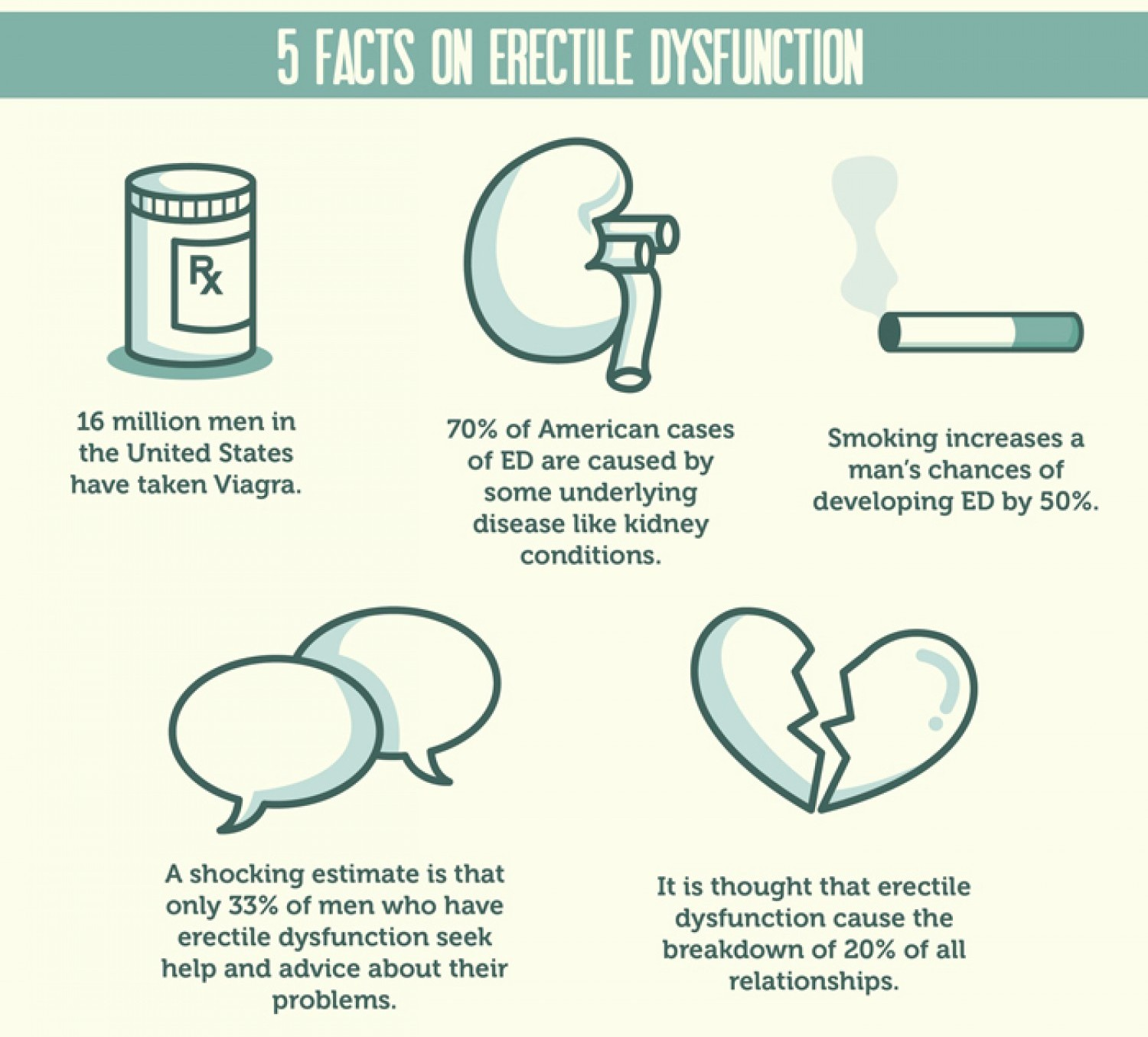 Can viagra be taken without erectile dysfunction
